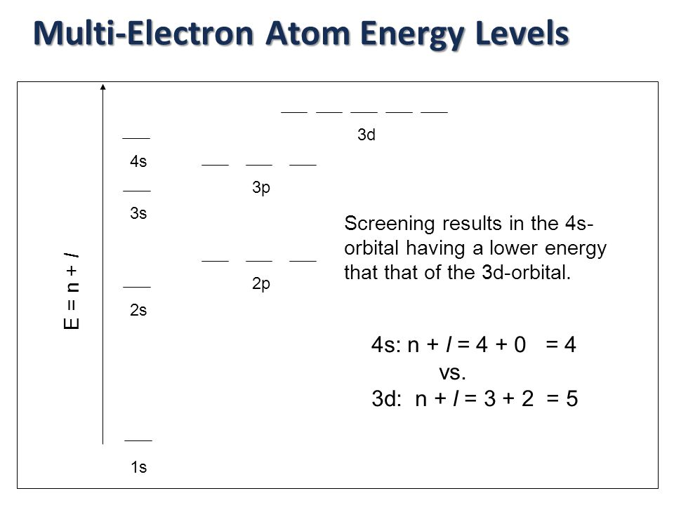 In the H-atom, all subshells of same n have same energy.