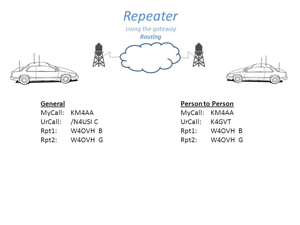 Repeater Using the gateway Linking General MyCall:KM4AAMyCall:KM4AA UrCall:N4USI CLUrCall:CQCQCQ Rpt1:W4OVH BRpt1:W4OVH B Rpt2:W4OVH GRpt2:W4OVH G Person to Person MyCall:KM4AAMyCall:KM4AA UrCall:N4USI CLUrCall:K4GVT Rpt1:W4OVH BRpt1:W4OVH B Rpt2:W4OVH GRpt2:W4OVH G Do Not Forget to UnLink MyCall:KM4AA UrCall: U Rpt1:W4OVH B Rpt2:W4OVH G