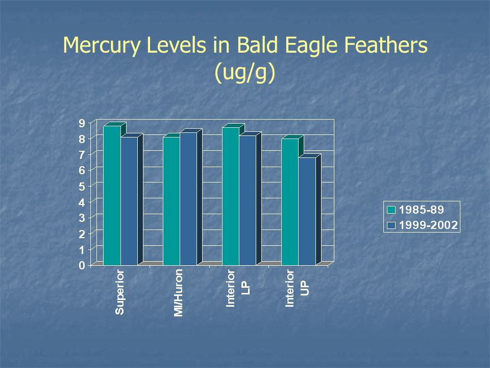Mercury Levels in Bald Eagle Feathers (ug/g)