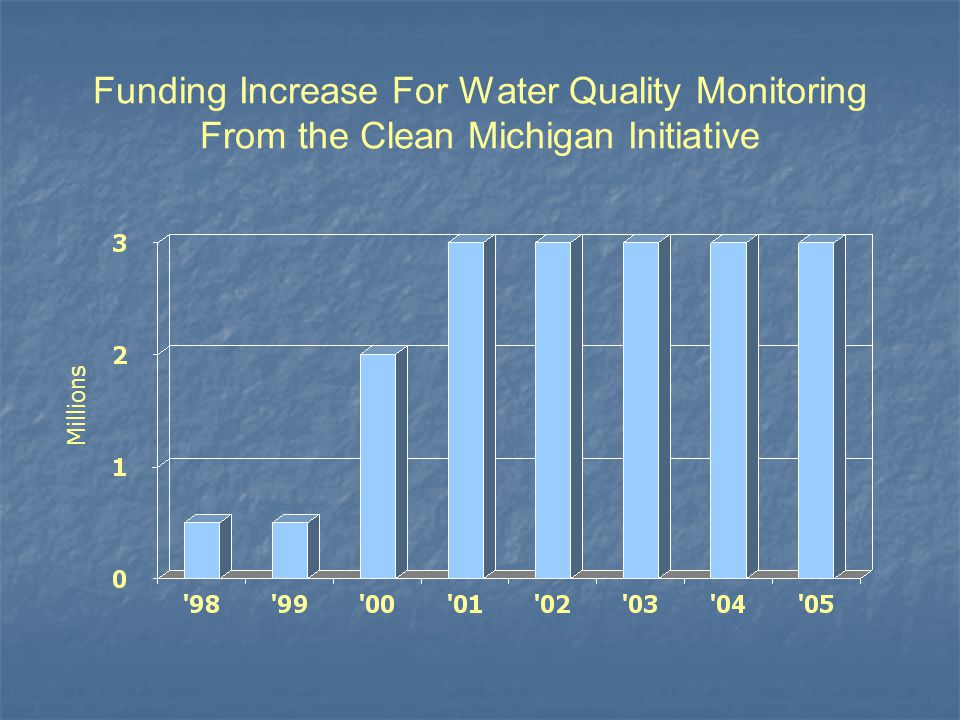 Funding Increase For Water Quality Monitoring From the Clean Michigan Initiative Millions