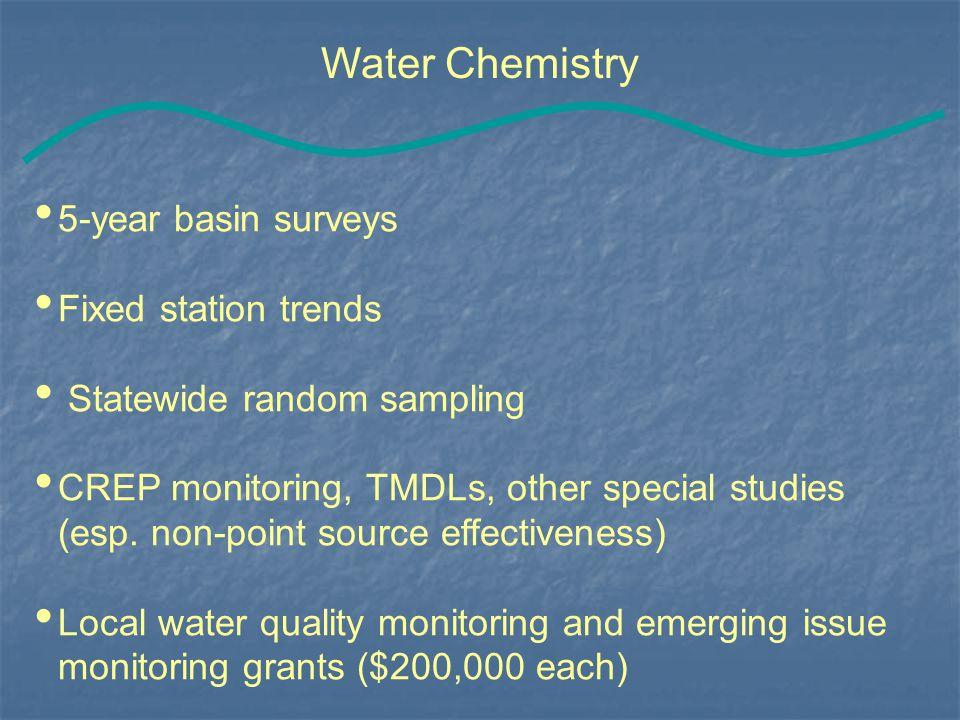 Volunteer Training Classroom Safety Guidelines Sampling Logistics & Procedures Data Forms Macroinvertebrate Identification Field Site Assessment Habitat Macroinvertebrates
