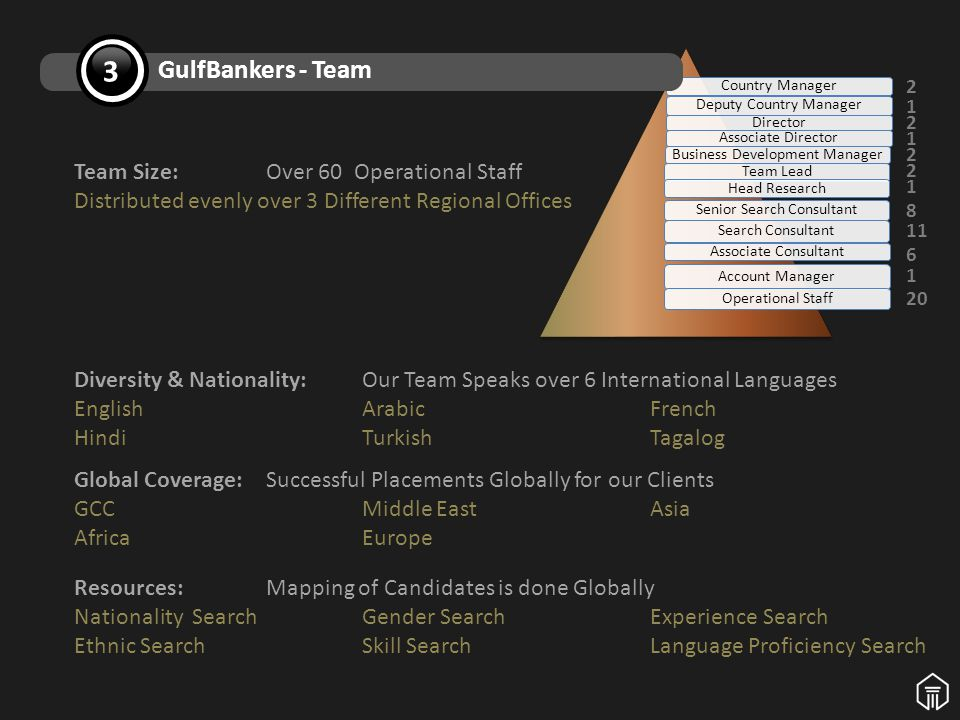 Diversity & Nationality: Our Team Speaks over 6 International Languages EnglishArabicFrench HindiTurkishTagalog Team Size:Over 60 Operational Staff Distributed evenly over 3 Different Regional Offices Global Coverage: Successful Placements Globally for our Clients GCC Middle East Asia AfricaEurope Resources: Mapping of Candidates is done Globally Nationality SearchGender SearchExperience Search Ethnic SearchSkill Search Language Proficiency Search Country Manager Deputy Country Manager Director Associate Director Business Development Manager Team Lead Head Research Senior Search Consultant Search Consultant Associate Consultant Account Manager Operational Staff GulfBankers - Team