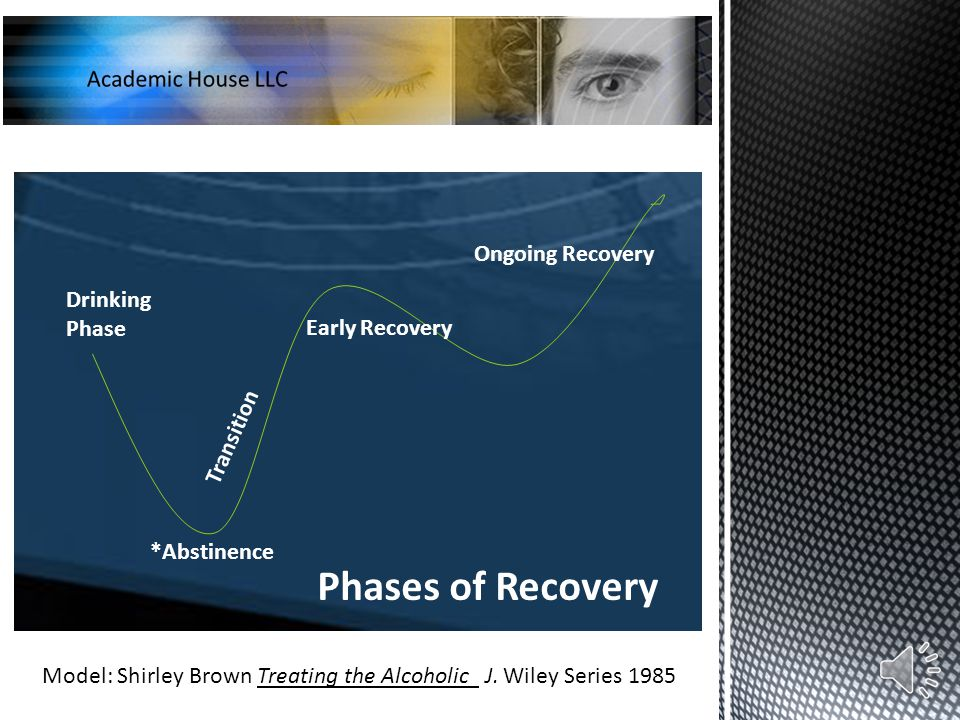 Drinking Phase Transition Early Recovery Ongoing Recovery *Abstinence Phases of Recovery Model: Shirley Brown Treating the Alcoholic J.