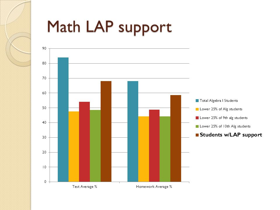Math LAP support