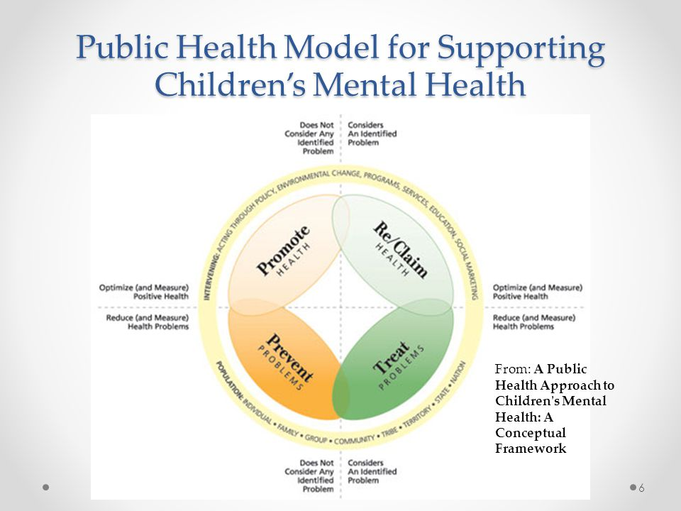 Public Health Model for Supporting Children's Mental Health 6 From: A Public Health Approach to Children's Mental Health: A Conceptual Framework