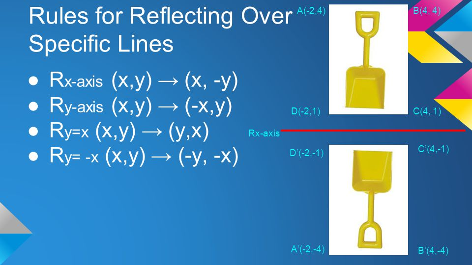 Rules for Reflecting Over Specific Lines ●R x-axis (x,y) → (x, -y) ●R y-axis (x,y) → (-x,y) ●R y=x (x,y) → (y,x) ●R y= -x (x,y) → (-y, -x) A(-2,4)B(4,