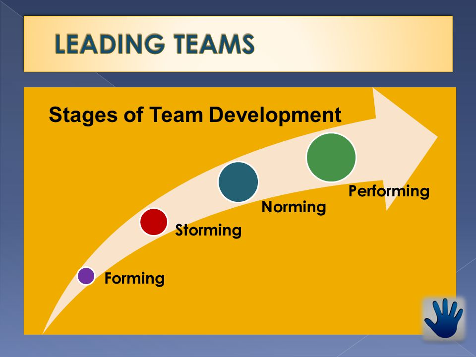 Forming Storming Norming Performing Stages of Team Development