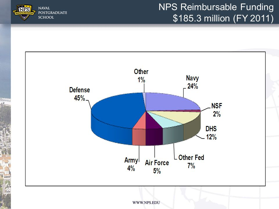 NPS Reimbursable Funding $185.3 million (FY 2011)