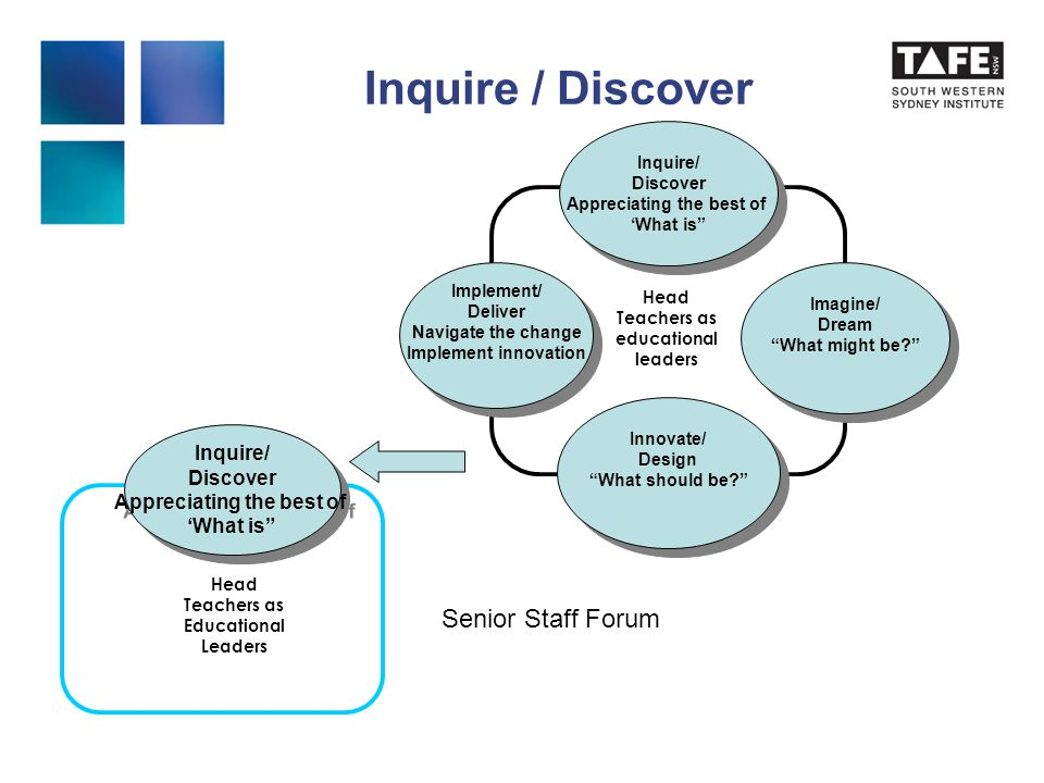 Inquire / Discover Inquire/ Discover Appreciating the best of 'What is Inquire/ Discover Appreciating the best of 'What is Head Teachers as Educational Leaders Inquire/ Discover Appreciating the best of 'What is Inquire/ Discover Appreciating the best of 'What is Imagine/ Dream What might be Imagine/ Dream What might be Innovate/ Design What should be Innovate/ Design What should be Implement/ Deliver Navigate the change Implement innovation Implement/ Deliver Navigate the change Implement innovation Head Teachers as educational leaders Senior Staff Forum