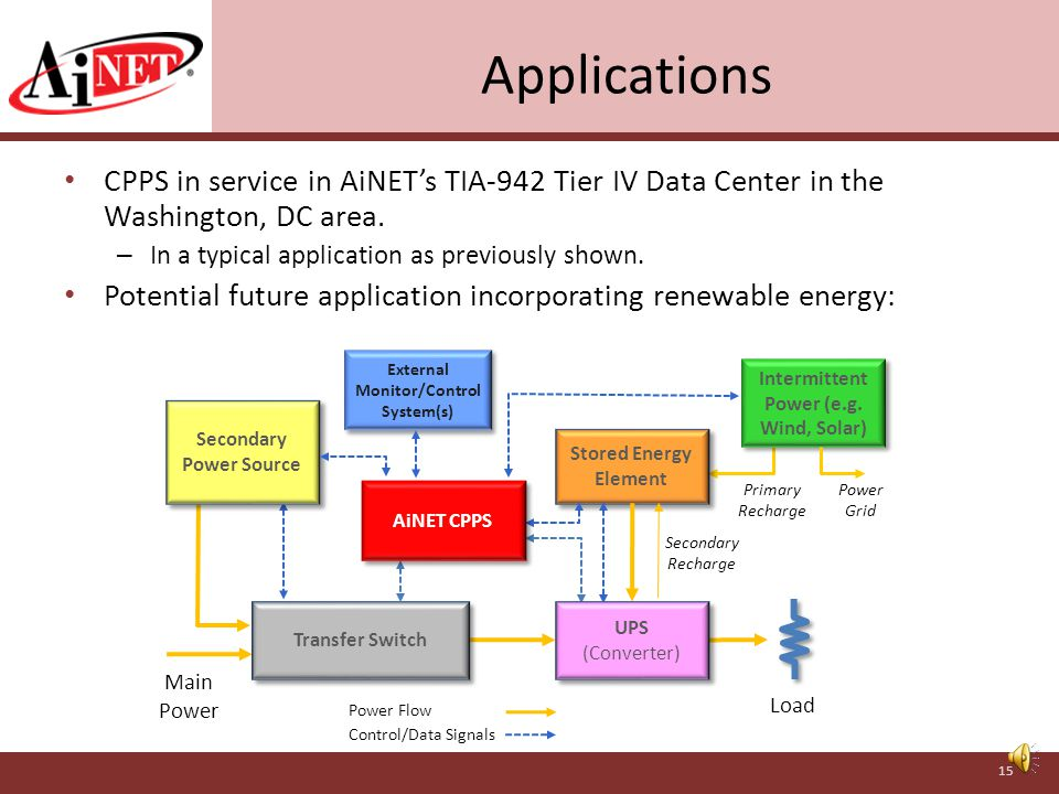 Essential Duties of the AiNET Critical Power Protection Supervisor Monitor system's stored energy. If stored energy falls below E2, order the system t