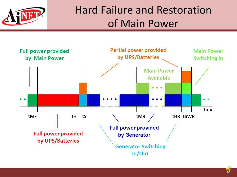 Definition of Times/Events in Failure Modes TimeDefinition of Time/Event tMFTime of detection of failure in Main Power tHTransfer Switch s designated hold time; time between failure detection and engagement of Generator tSStabilization time of Generator tMRTime of detection of return of Main Power tHRTransfer Switch s designated hold time on restoral; time between detection of return and perceived stabilization of Main Power tSWRSwitchover time from Generator to Main Power on restoral tSFTime of Soft Failure in Main Power Undetected by Transfer Switch 5