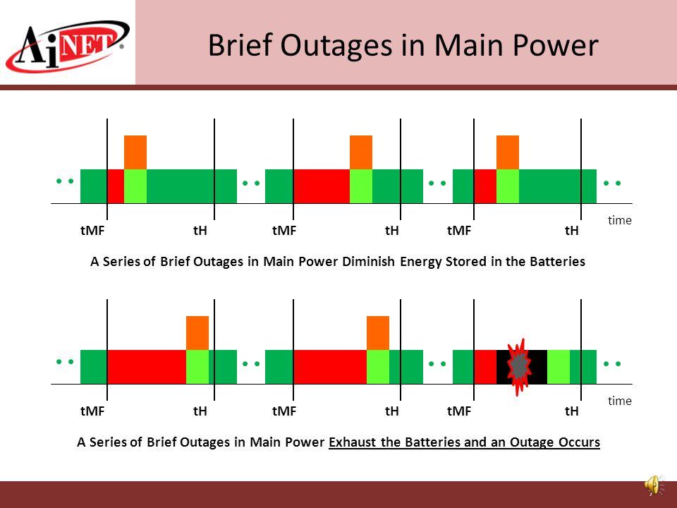Hard Failure and Restoration of Main Power Full power provided by Generator Full power provided by UPS/Batteries Full power provided by Main Power Par