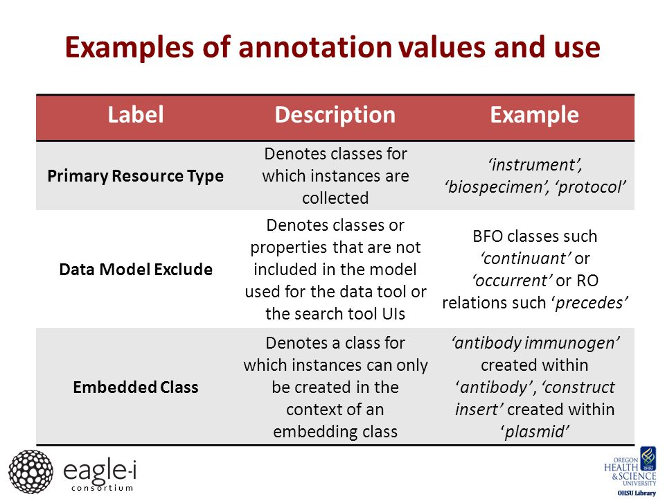 c o n s o r t i u m Examples of annotation values and use LabelDescriptionExample Primary Resource Type Denotes classes for which instances are collected 'instrument', 'biospecimen', 'protocol' Data Model Exclude Denotes classes or properties that are not included in the model used for the data tool or the search tool UIs BFO classes such 'continuant' or 'occurrent' or RO relations such 'precedes' Embedded Class Denotes a class for which instances can only be created in the context of an embedding class 'antibody immunogen' created within 'antibody', 'construct insert' created within 'plasmid'