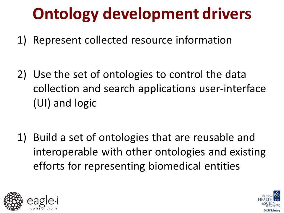 c o n s o r t i u m Ontology role in eagle-i architecture eagle-i ontologies Federated Network Repositories (RDF) NIF, PubMed Entrez Gene Search Application Data Collection Application Resource information collection