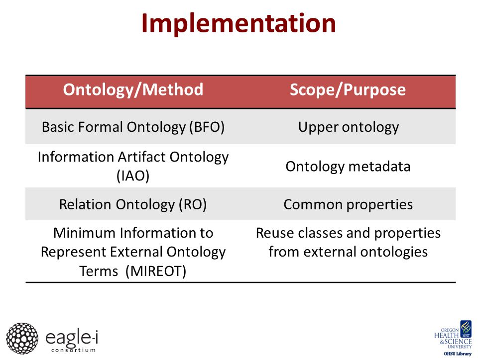 Ontology layers Goal: to decouple research resources representation from information used for application appearance and behavior Application specific module – Classes, annotation properties and individuals required to drive the UIs eagle-i core ontology – Classes and properties used to represent information about biomedical research resources MIREOT files – Externally sourced classes and properties