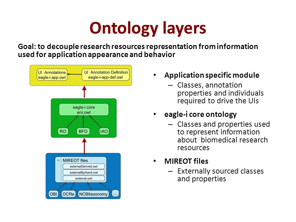 c o n s o r t i u m  Reusing/referencing existent ontologies – Ontofox, OWL module extractor, NCBO extractor service  Have tools integrated in ontology editors (Protégé) – Effective methods for managing and syncing MIREOTed terms  Have several community views or 'slims' that could be directly imported with different level of complexity Best practices and tools