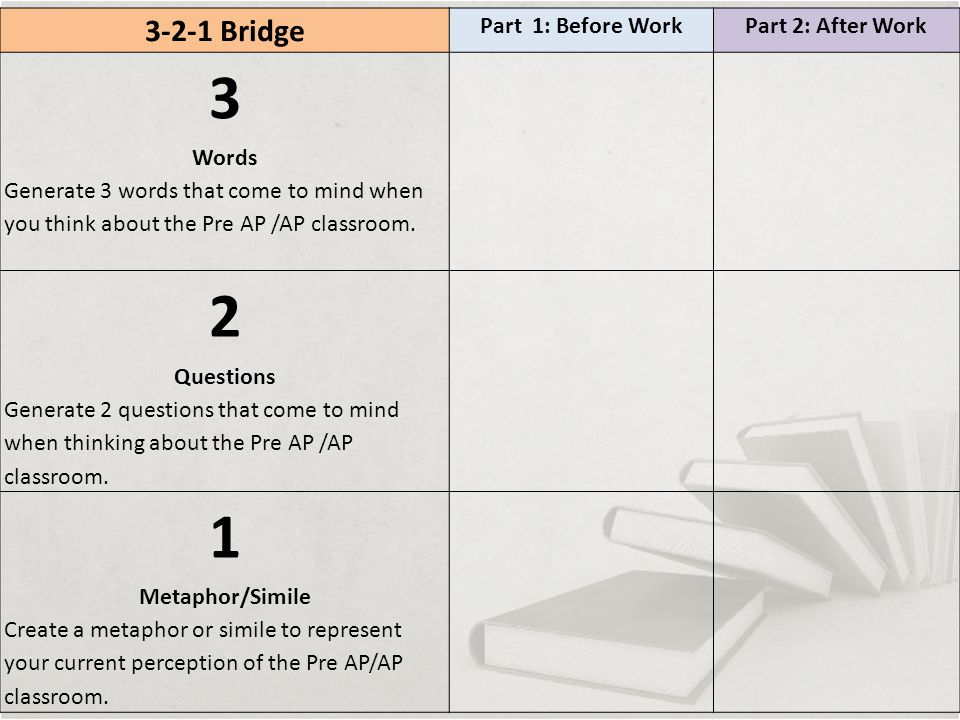 3-2-1 Bridge Part 1: Before WorkPart 2: After Work 3 Words Generate 3 words that come to mind when you think about the Pre AP /AP classroom.