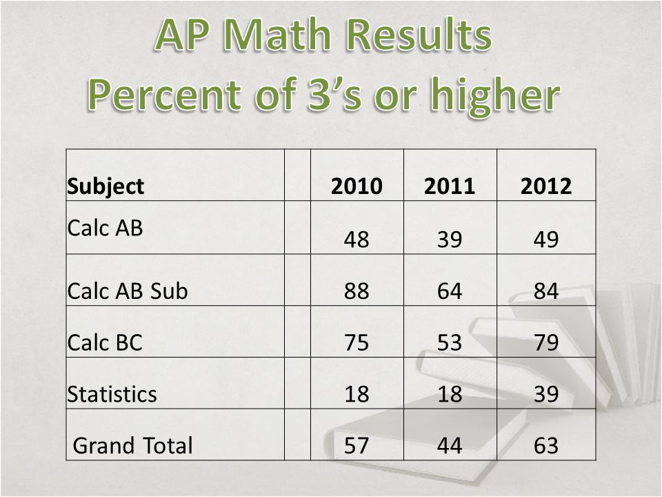 Subject 201020112012 Calc AB 483949 Calc AB Sub 886484 Calc BC 755379 Statistics 18 39 Grand Total 574463