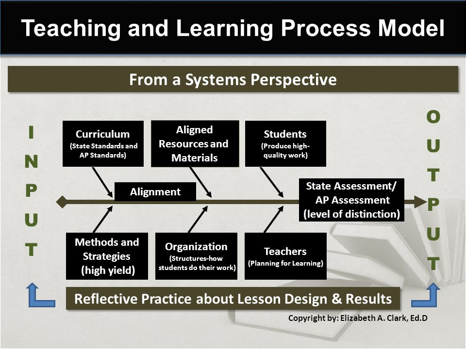 From a Systems Perspective Teaching and Learning Process Model Curriculum (State Standards and AP Standards) Students (Produce high- quality work) Aligned Resources and Materials Methods and Strategies (high yield) Teachers (Planning for Learning) Organization (Structures-how students do their work) State Assessment/ AP Assessment (level of distinction) Alignment Copyright by: Elizabeth A.