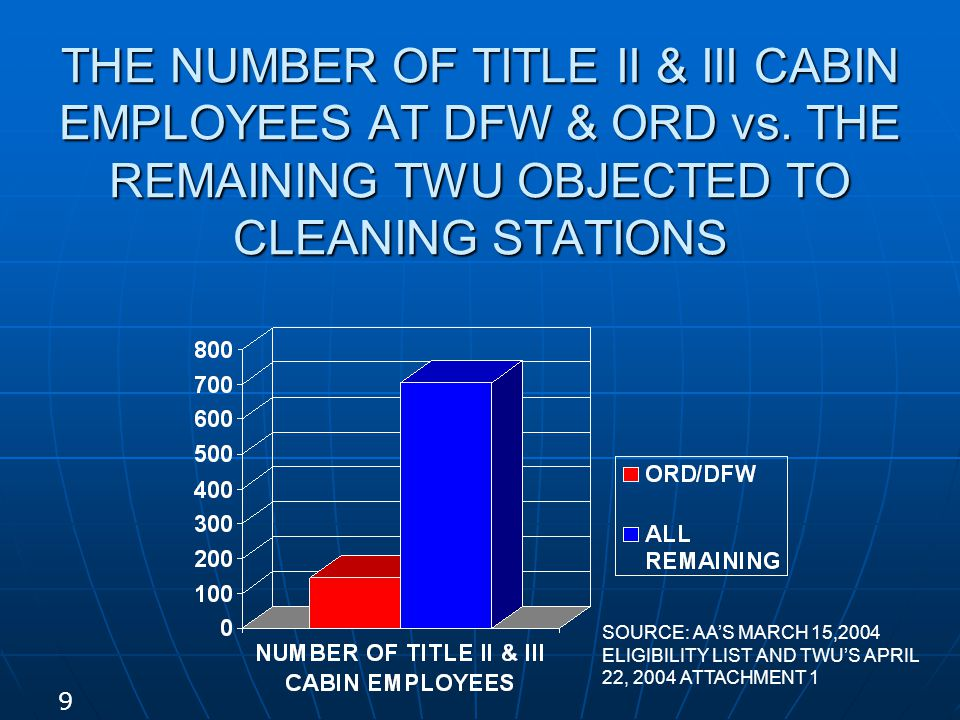 THE NUMBER OF TITLE II & III CABIN EMPLOYEES AT DFW & ORD vs.