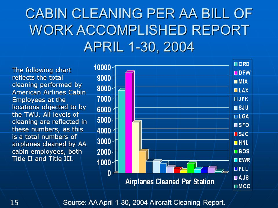 CABIN CLEANING PER AA BILL OF WORK ACCOMPLISHED REPORT APRIL 1-30, 2004 The following chart reflects the total cleaning performed by American Airlines Cabin Employees at the locations objected to by the TWU.