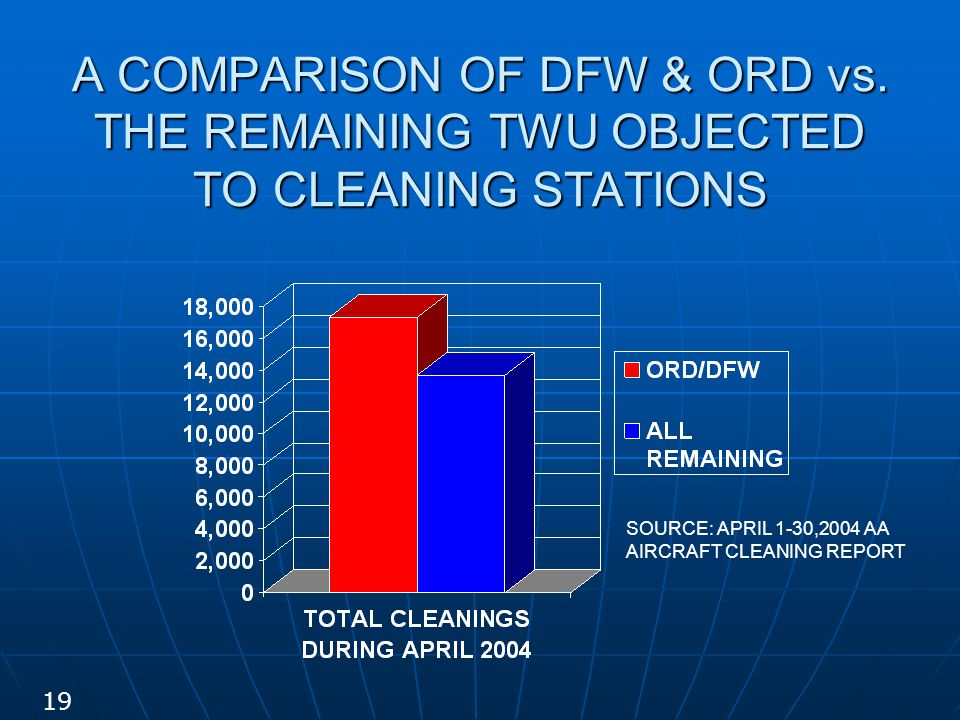 A COMPARISON OF DFW & ORD vs. THE REMAINING TWU OBJECTED TO CLEANING STATIONS SOURCE: APRIL 1-30,2004 AA AIRCRAFT CLEANING REPORT 19