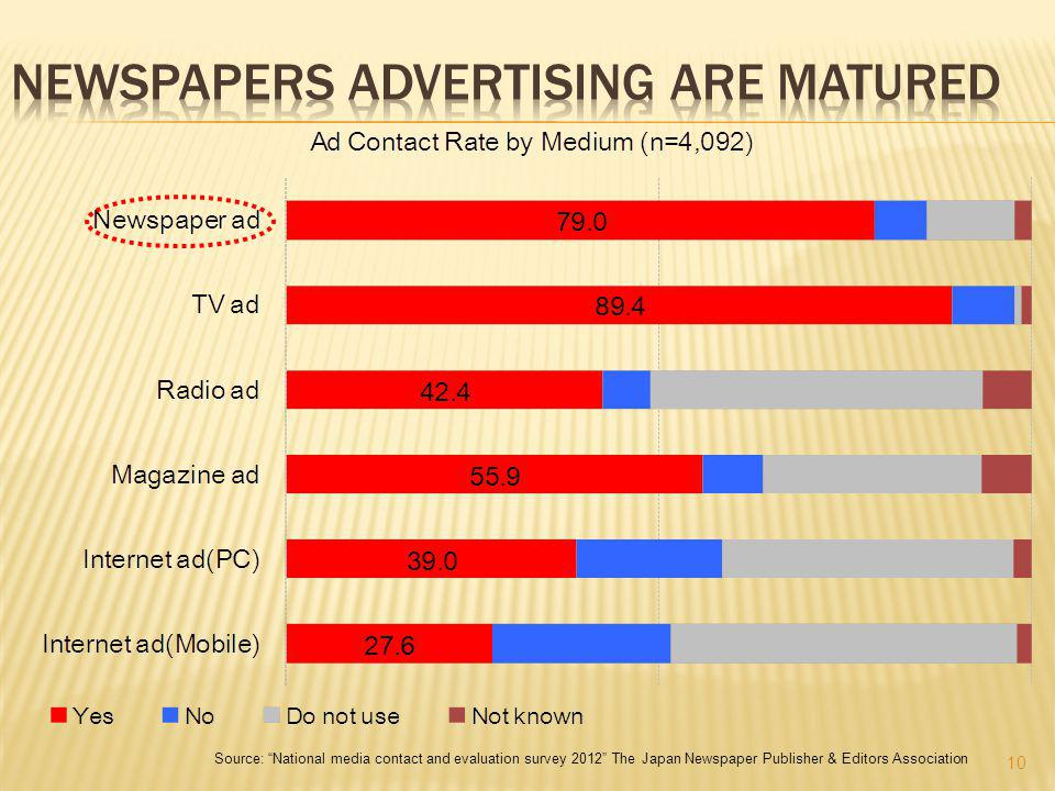 10 Source: National media contact and evaluation survey 2012 The Japan Newspaper Publisher & Editors Association