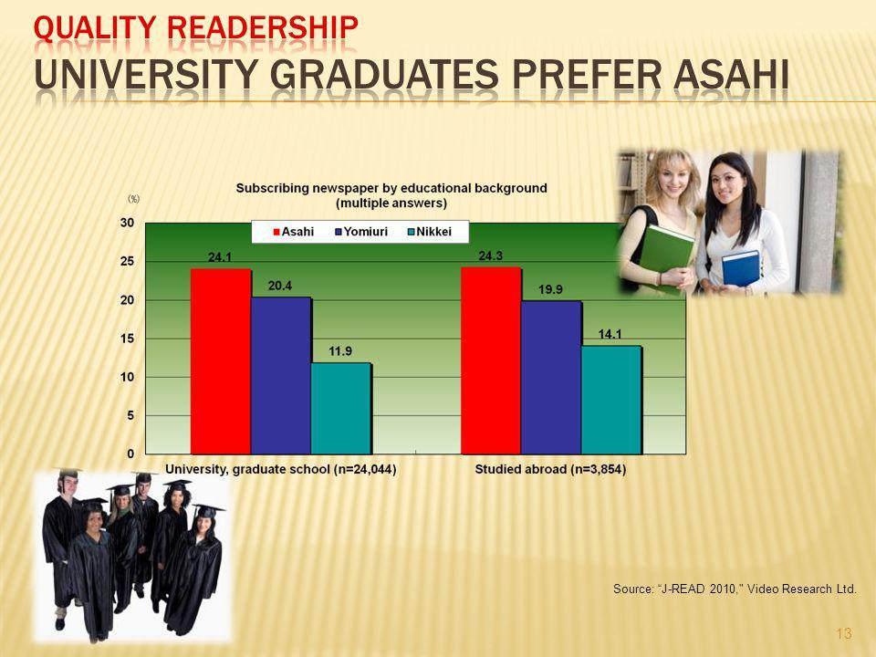 Source: J-READ 2010, Video Research Ltd. 13