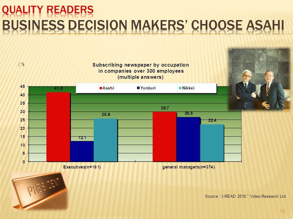 Source: J-READ 2010, Video Research Ltd. 14