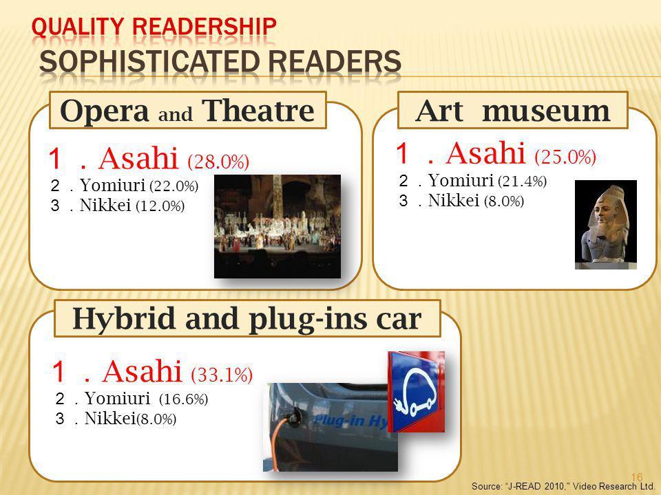 Source: J-READ 2010, Video Research Ltd.