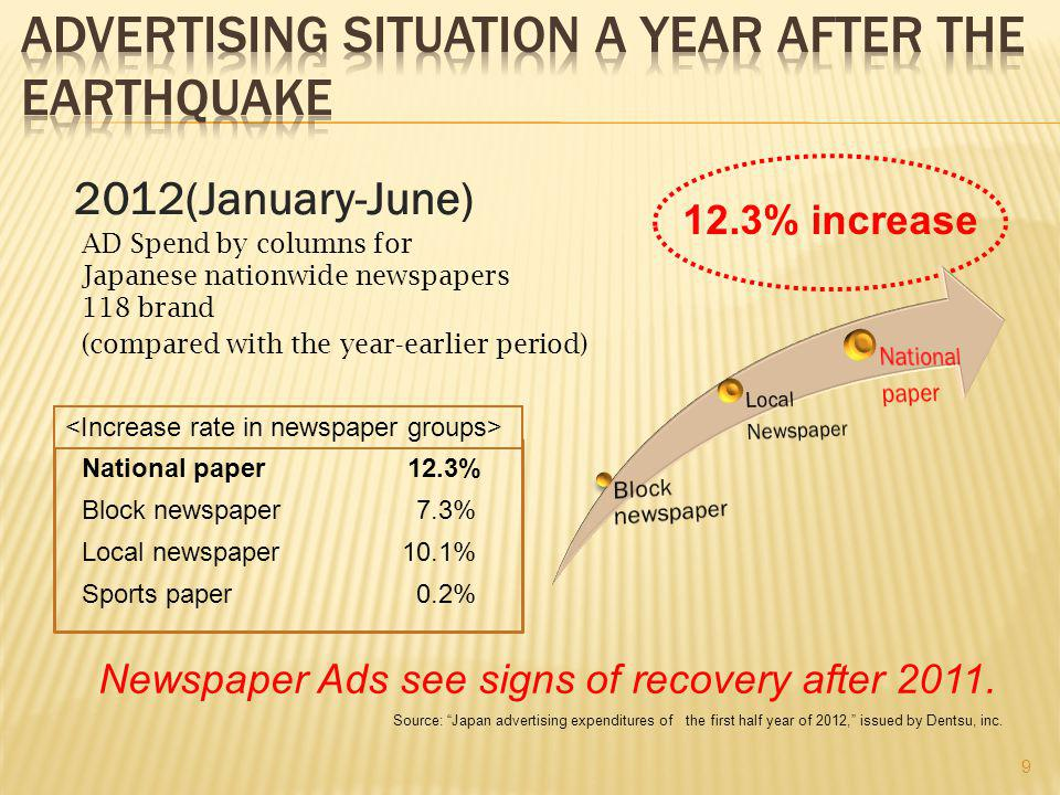 9 Newspaper Ads see signs of recovery after 2011.