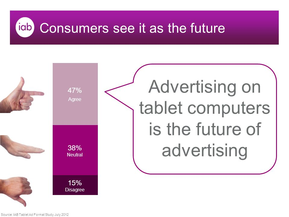 Consumers see it as the future Advertising on tablet computers is the future of advertising Source: IAB Tablet Ad Format Study July 2012