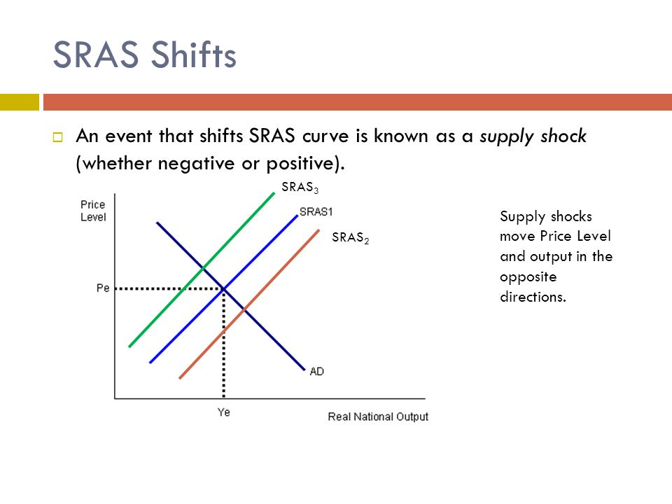 Short-Run Effects of SRAS Shifts  Leftward shift of SRAS leads to stagflation – rising prices and falling output (as well as rising unemployment).