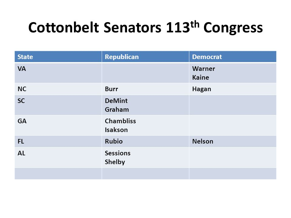 Cottonbelt Senators 113 th Congress StateRepublicanDemocrat VAWarner Kaine NCBurrHagan SCDeMint Graham GAChambliss Isakson FLRubioNelson ALSessions Shelby