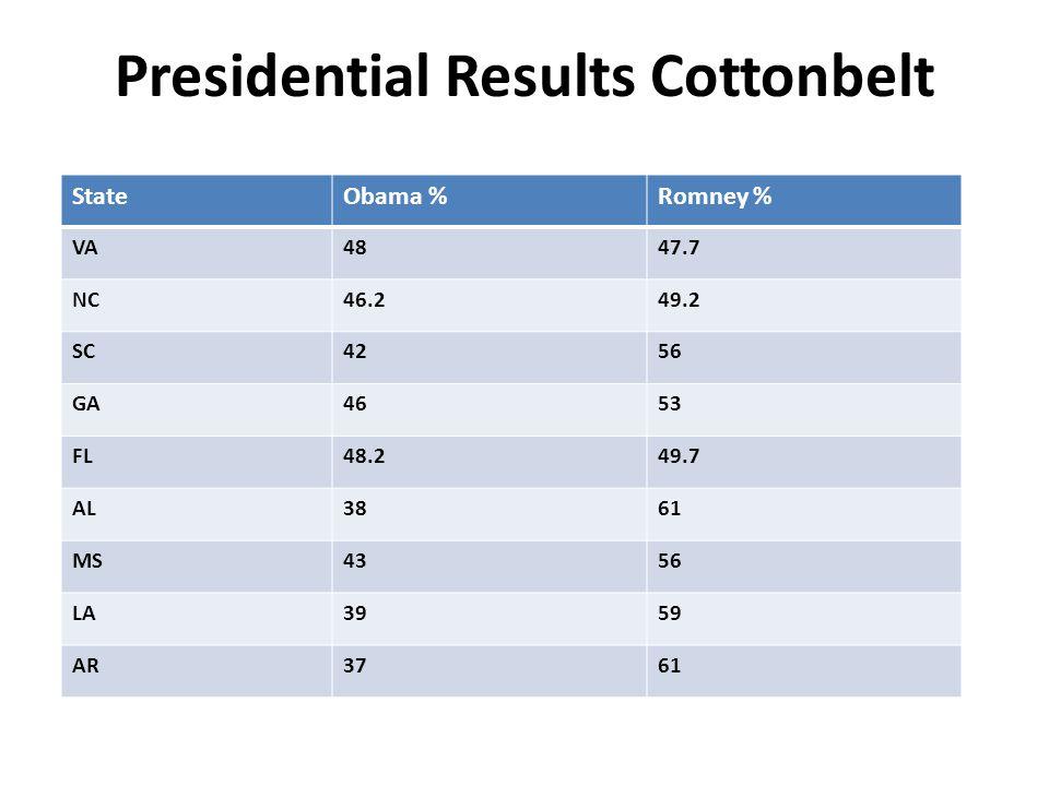 Presidential Results Cottonbelt StateObama %Romney % VA4847.7 NC46.249.2 SC4256 GA4653 FL48.249.7 AL3861 MS4356 LA3959 AR3761