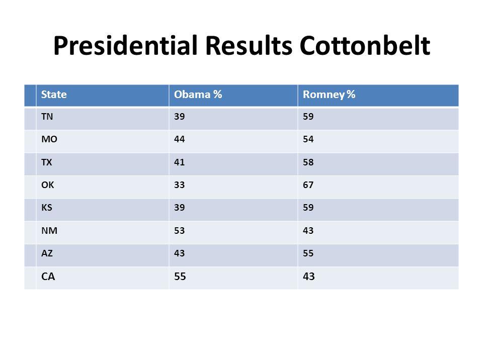 Presidential Results Cottonbelt StateObama %Romney % TN3959 MO4454 TX4158 OK3367 KS3959 NM5343 AZ4355 CA5543