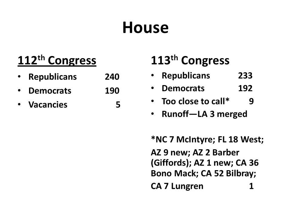 House 112 th Congress Republicans240 Democrats190 Vacancies 5 113 th Congress Republicans 233 Democrats192 Too close to call* 9 Runoff—LA 3 merged *NC 7 McIntyre; FL 18 West; AZ 9 new; AZ 2 Barber (Giffords); AZ 1 new; CA 36 Bono Mack; CA 52 Bilbray; CA 7 Lungren 1