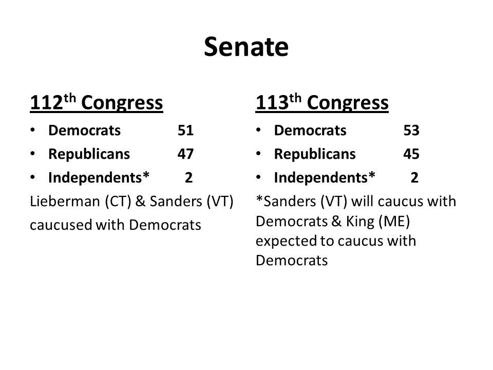 Senate 112 th Congress Democrats51 Republicans47 Independents* 2 Lieberman (CT) & Sanders (VT) caucused with Democrats 113 th Congress Democrats53 Rep