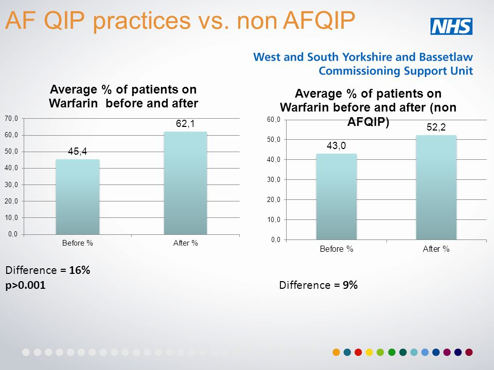 Difference = 16% p>0.001 Difference = 9% AF QIP practices vs. non AFQIP