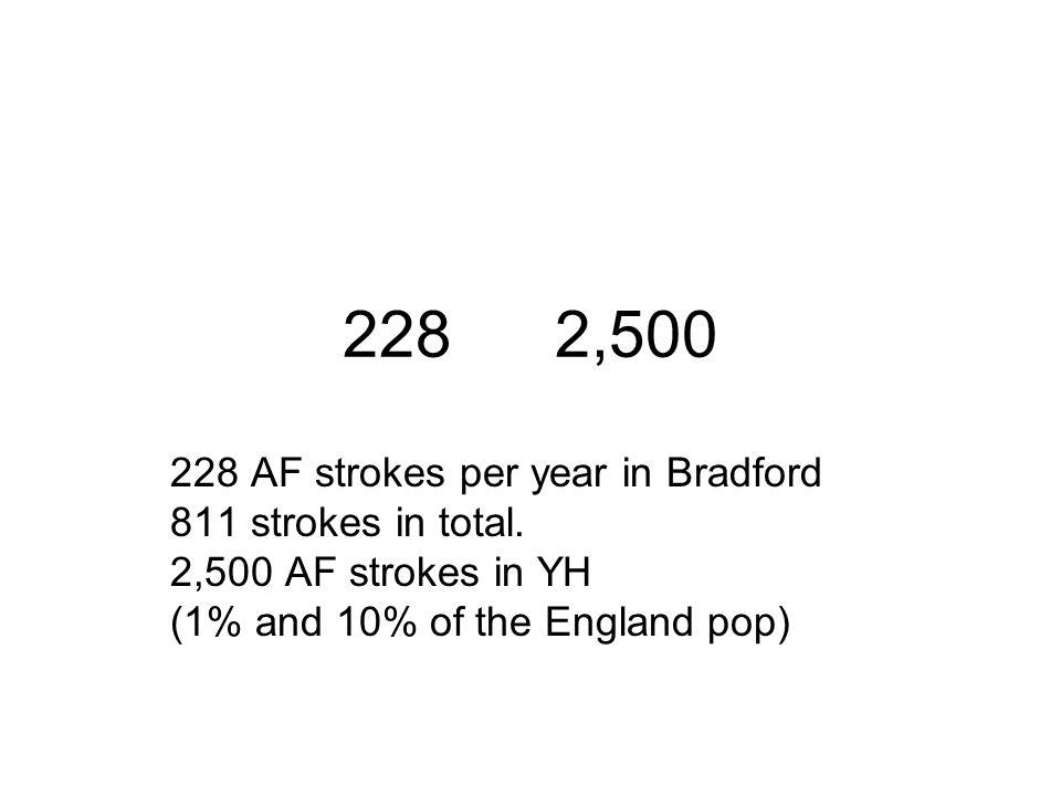 228 AF strokes per year in Bradford 811 strokes in total.