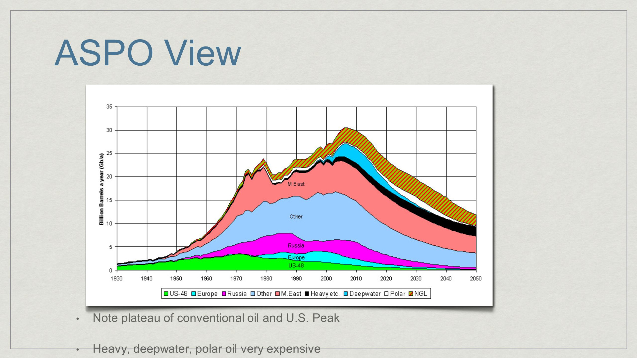 ASPO View Note plateau of conventional oil and U.S. Peak Heavy, deepwater, polar oil very expensive