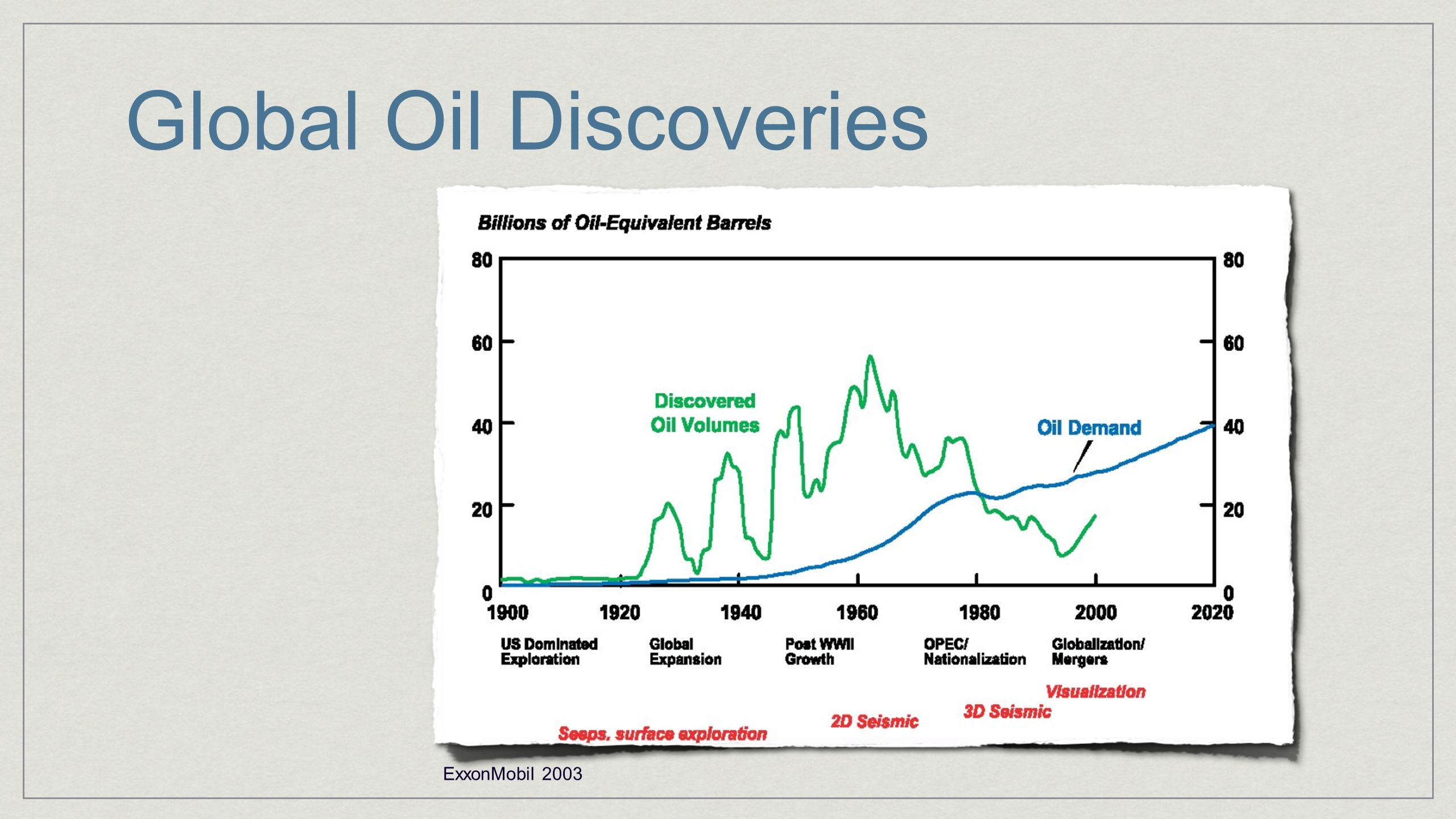 Global Oil Discoveries ExxonMobil 2003
