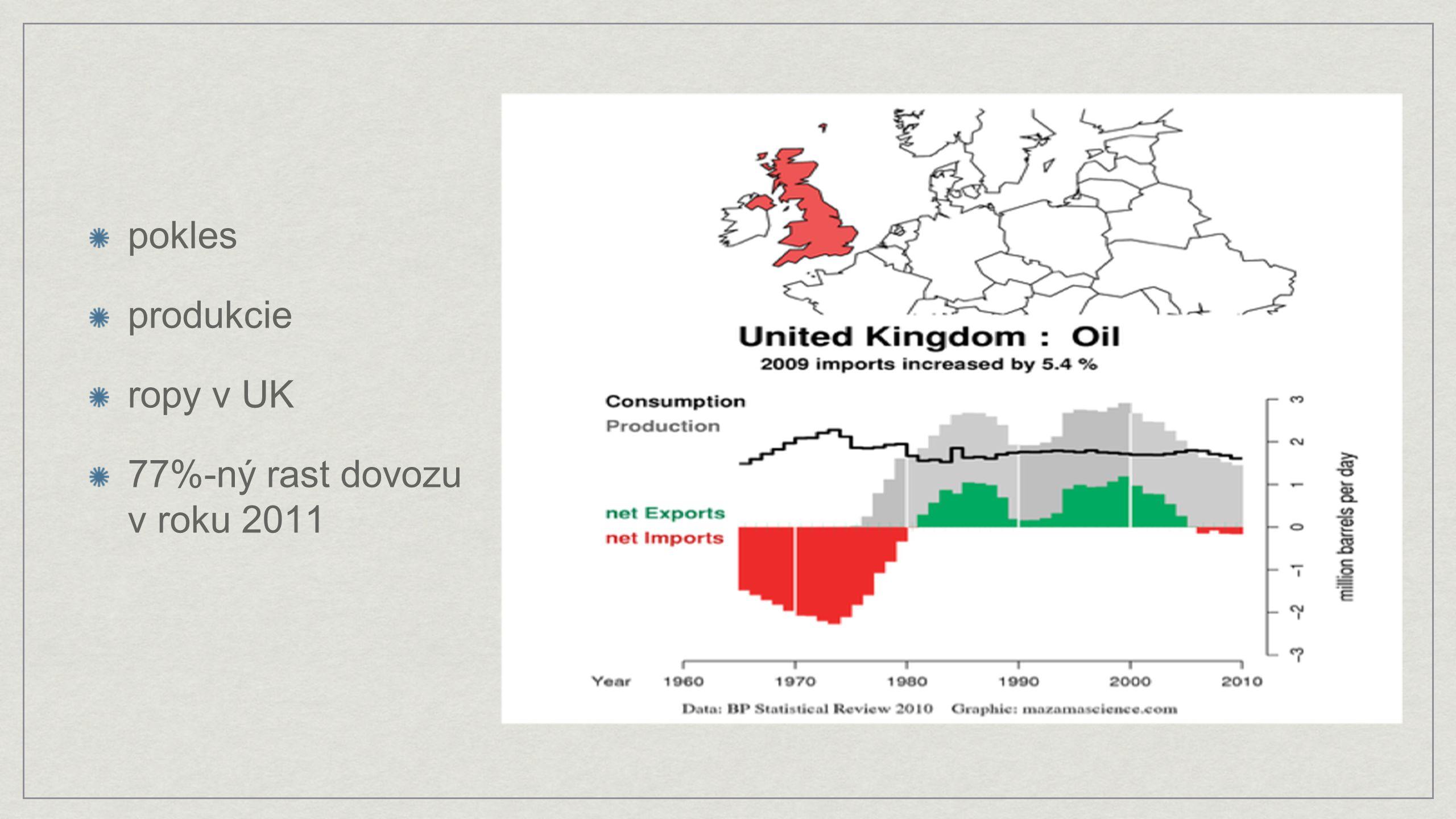 pokles produkcie ropy v UK 77%-ný rast dovozu v roku 2011
