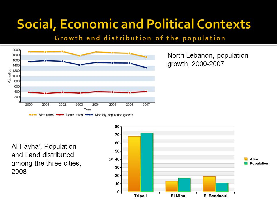 Al Fayha', Population and Land distributed among the three cities, 2008 North Lebanon, population growth, 2000-2007 Growth and distribution of the population