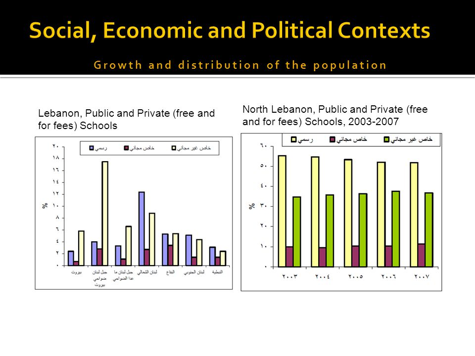 Growth and distribution of the population North Lebanon, Public and Private (free and for fees) Schools, 2003-2007 Lebanon, Public and Private (free and for fees) Schools