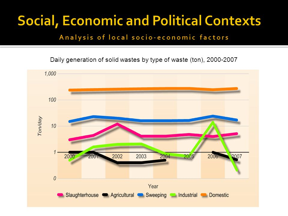 Analysis of local socio-economic factors Daily generation of solid wastes by type of waste (ton), 2000-2007