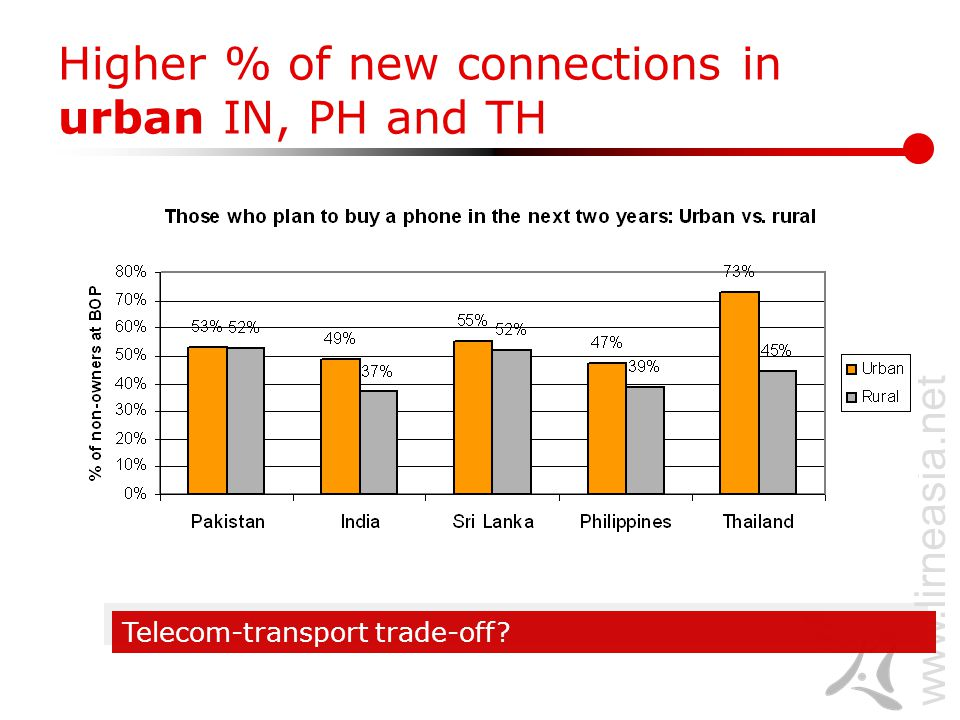 www.lirneasia.net Higher % of new connections in urban IN, PH and TH Telecom-transport trade-off