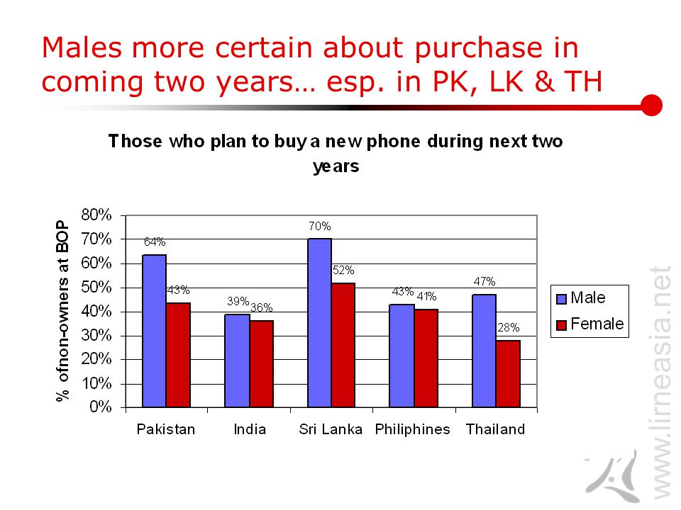 www.lirneasia.net Males more certain about purchase in coming two years… esp. in PK, LK & TH