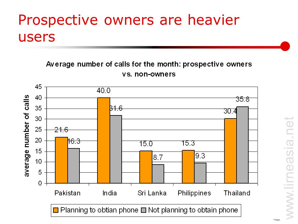 www.lirneasia.net Prospective owners are heavier users