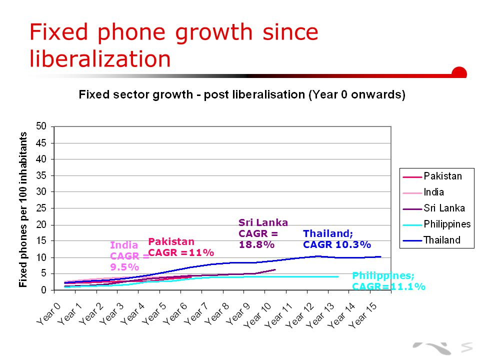 www.lirneasia.net Fixed phone growth since liberalization Thailand; CAGR 10.3% Sri Lanka CAGR = 18.8% Philippines; CAGR=11.1% Pakistan CAGR =11% India CAGR = 9.5%